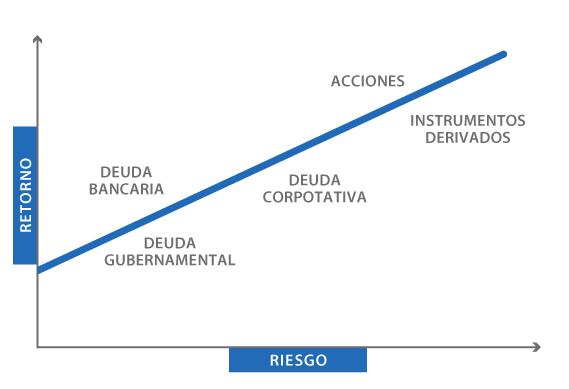Fondos mutuos fondos de inversion